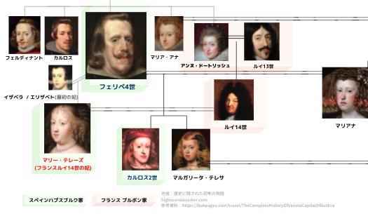 ドラマベルサイユに関連する家系図