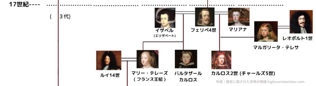 ハプスブルク家系図